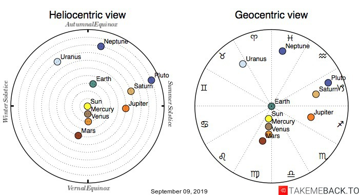Planetary positions on September 09, 2019 - Heliocentric and Geocentric views