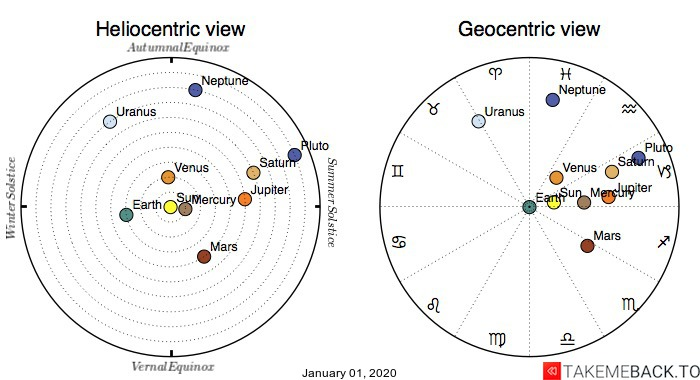 Planetary positions on January 1st, 2020 - Heliocentric and Geocentric views