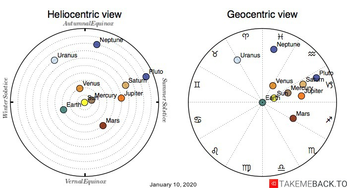 Planetary positions on January 10, 2020 - Heliocentric and Geocentric views