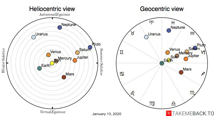 Planetary positions on January 13th, 2020 - Heliocentric and Geocentric views