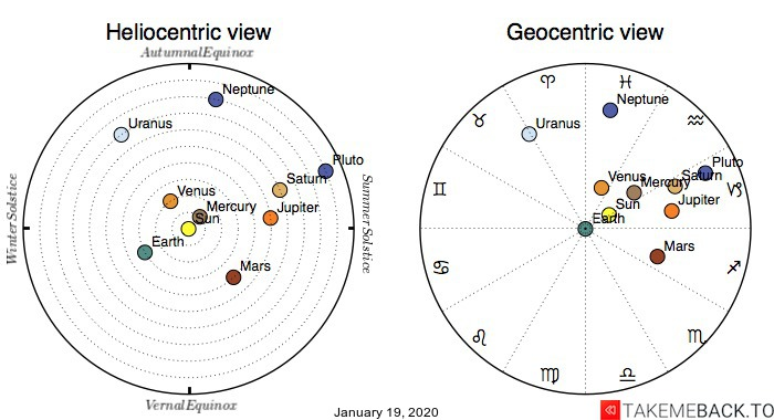 Planetary positions on January 19th, 2020 - Heliocentric and Geocentric views
