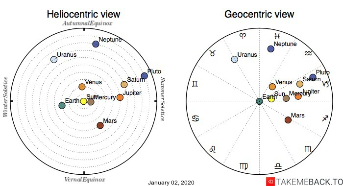 Planetary positions on January 02, 2020 - Heliocentric and Geocentric views