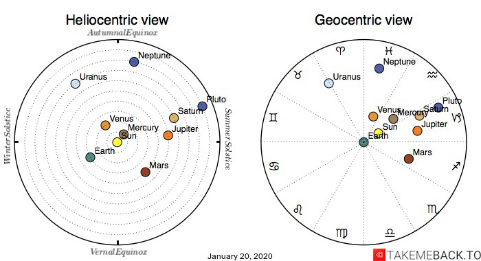 Planetary positions on January 20, 2020 - Heliocentric and Geocentric views