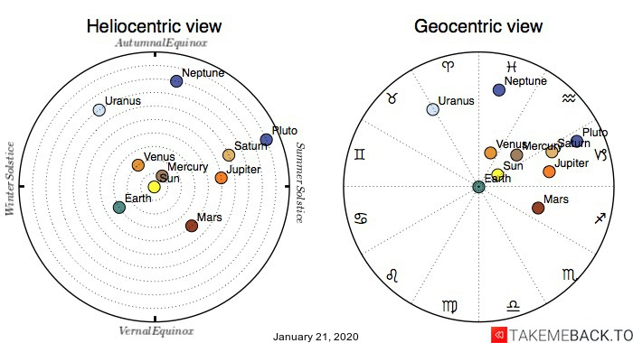 Planetary positions on January 21st, 2020 - Heliocentric and Geocentric views