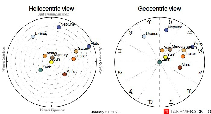 Planetary positions on January 27th, 2020 - Heliocentric and Geocentric views