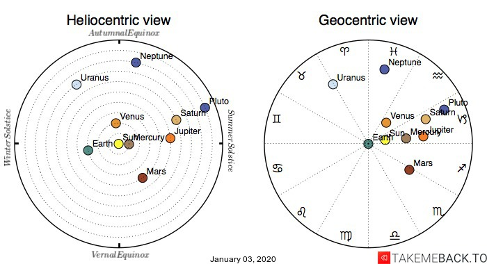 Planetary positions on January 3rd, 2020 - Heliocentric and Geocentric views