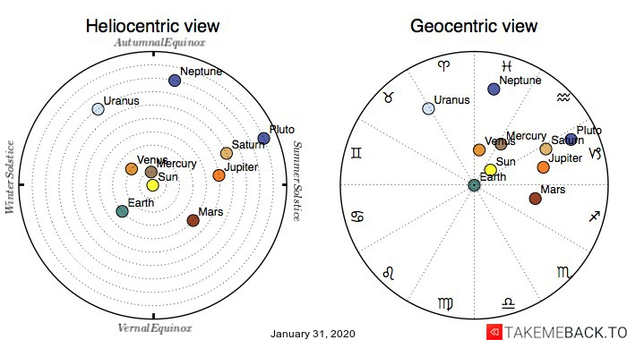 Planetary positions on January 31, 2020 - Heliocentric and Geocentric views