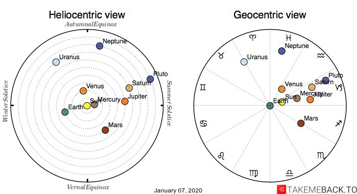Planetary positions on January 7th, 2020 - Heliocentric and Geocentric views