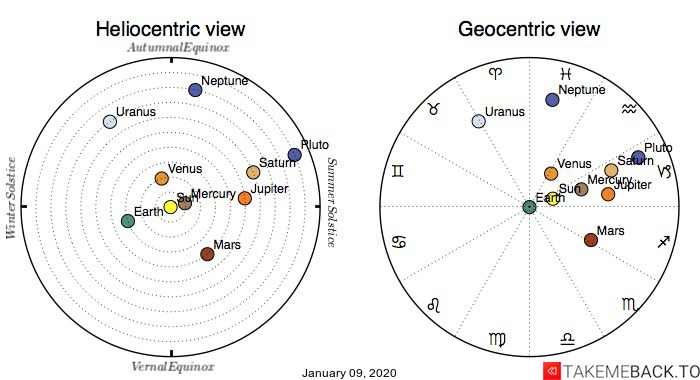Planetary positions on January 9th, 2020 - Heliocentric and Geocentric views