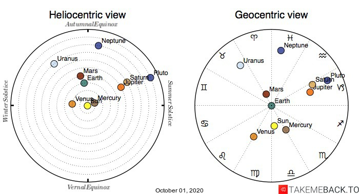 Planetary positions on October 1st, 2020 - Heliocentric and Geocentric views