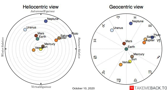 Planetary positions on October 10th, 2020 - Heliocentric and Geocentric views