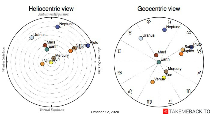 Planetary positions on October 12th, 2020 - Heliocentric and Geocentric views