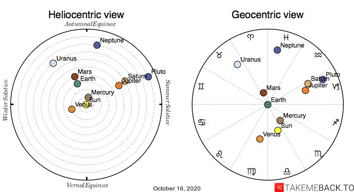 Planetary positions on October 16th, 2020 - Heliocentric and Geocentric views