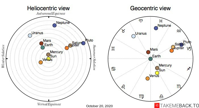 Planetary positions on October 20th, 2020 - Heliocentric and Geocentric views