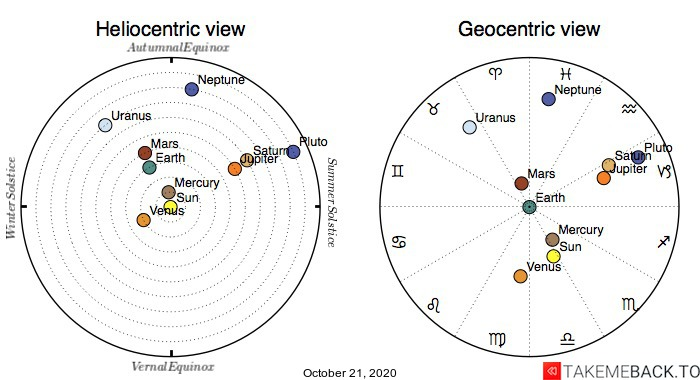 Planetary positions on October 21st, 2020 - Heliocentric and Geocentric views