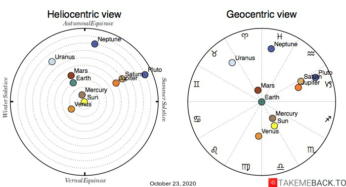 Planetary positions on October 23rd, 2020 - Heliocentric and Geocentric views