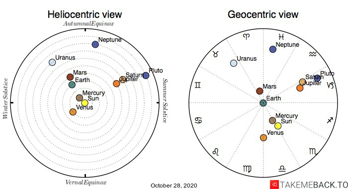 Planetary positions on October 28th, 2020 - Heliocentric and Geocentric views