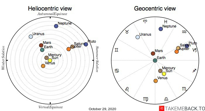 Planetary positions on October 29th, 2020 - Heliocentric and Geocentric views