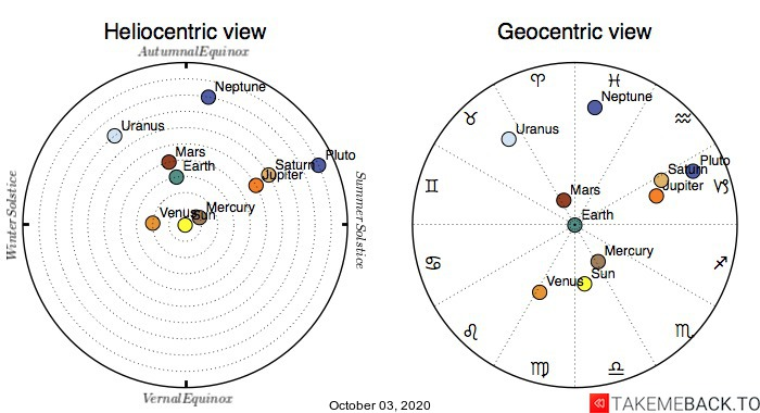 Planetary positions on October 3rd, 2020 - Heliocentric and Geocentric views