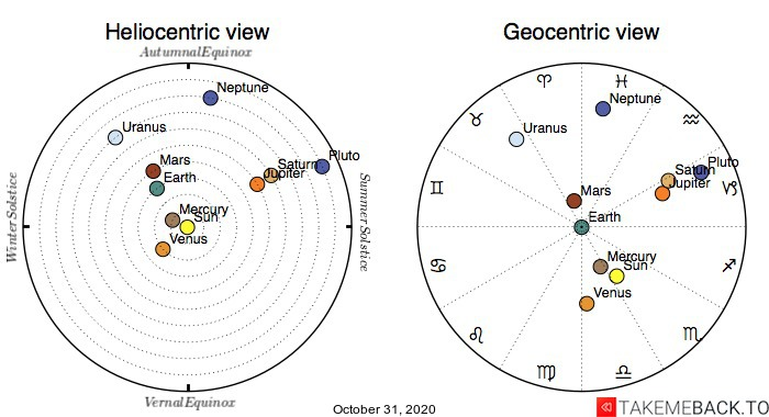 Planetary positions on October 31st, 2020 - Heliocentric and Geocentric views