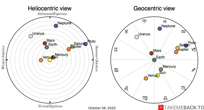 Planetary positions on October 6th, 2020 - Heliocentric and Geocentric views