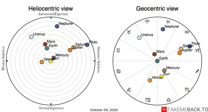 Planetary positions on October 9th, 2020 - Heliocentric and Geocentric views