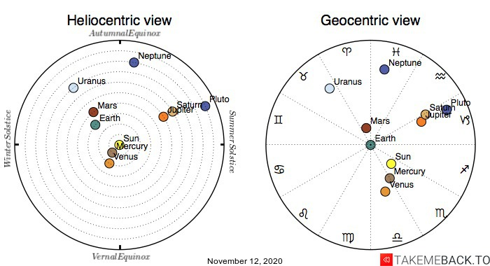 Planetary positions on November 12th, 2020 - Heliocentric and Geocentric views