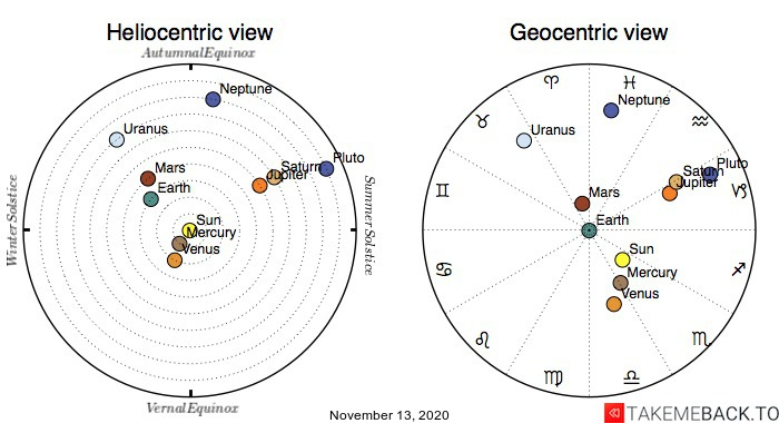 Planetary positions on November 13th, 2020 - Heliocentric and Geocentric views