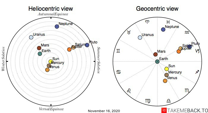 Planetary positions on November 16th, 2020 - Heliocentric and Geocentric views