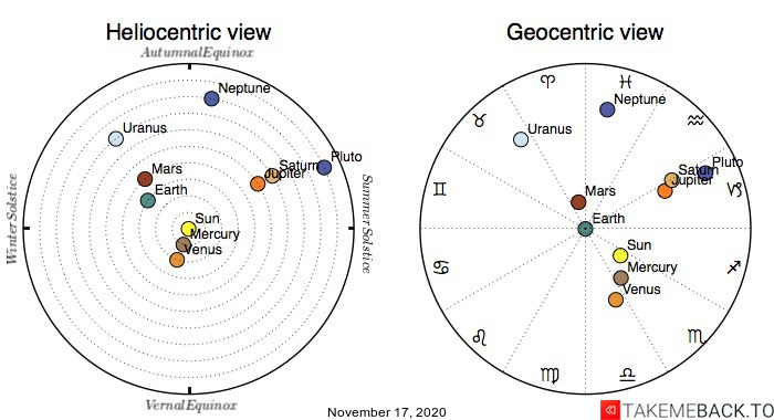 Planetary positions on November 17th, 2020 - Heliocentric and Geocentric views