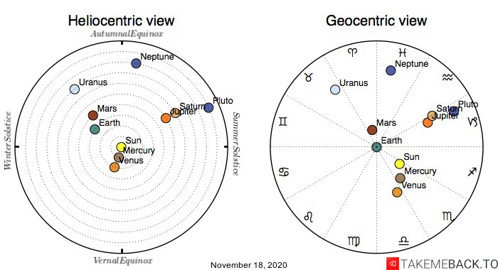 Planetary positions on November 18th, 2020 - Heliocentric and Geocentric views
