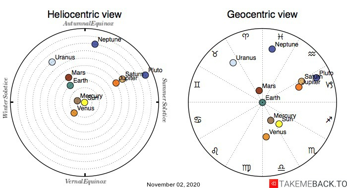 Planetary positions on November 2nd, 2020 - Heliocentric and Geocentric views