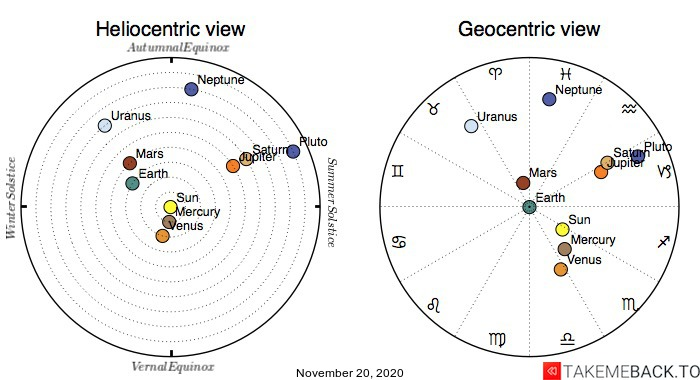 Planetary positions on November 20th, 2020 - Heliocentric and Geocentric views