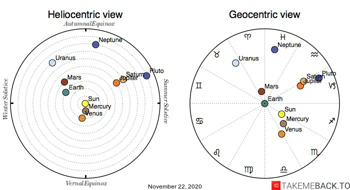 Planetary positions on November 22nd, 2020 - Heliocentric and Geocentric views