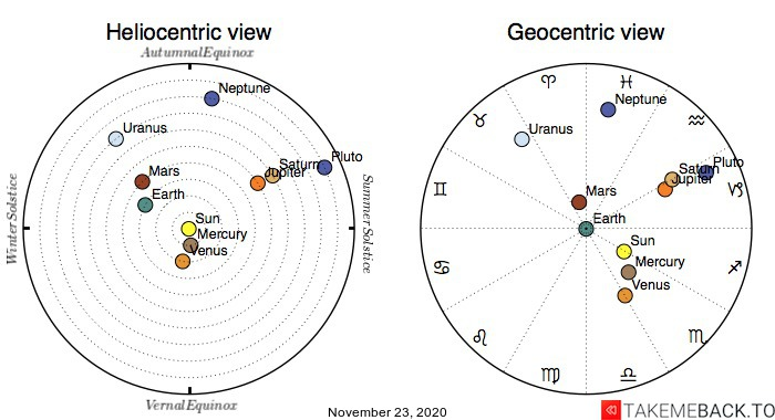 Planetary positions on November 23rd, 2020 - Heliocentric and Geocentric views