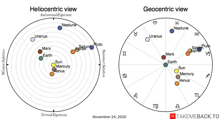 Planetary positions on November 24th, 2020 - Heliocentric and Geocentric views
