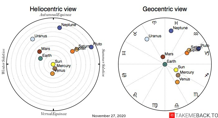 Planetary positions on November 27th, 2020 - Heliocentric and Geocentric views