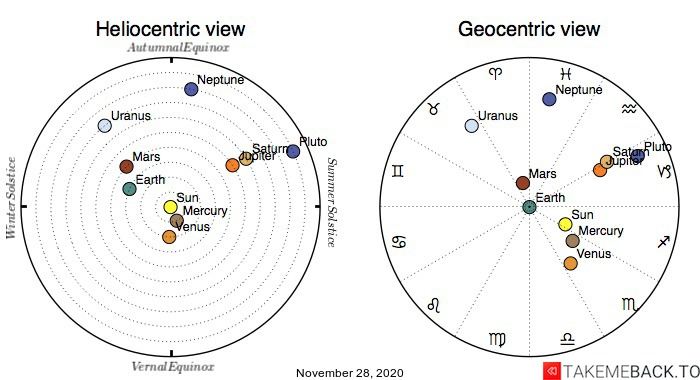 Planetary positions on November 28th, 2020 - Heliocentric and Geocentric views