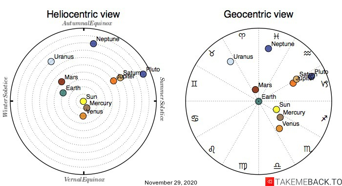 Planetary positions on November 29th, 2020 - Heliocentric and Geocentric views