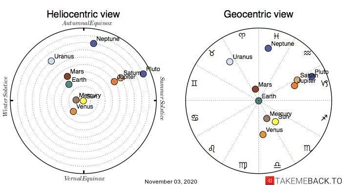 Planetary positions on November 3rd, 2020 - Heliocentric and Geocentric views