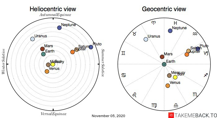 Planetary positions on November 5th, 2020 - Heliocentric and Geocentric views