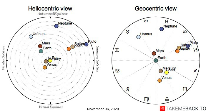 Planetary positions on November 6th, 2020 - Heliocentric and Geocentric views