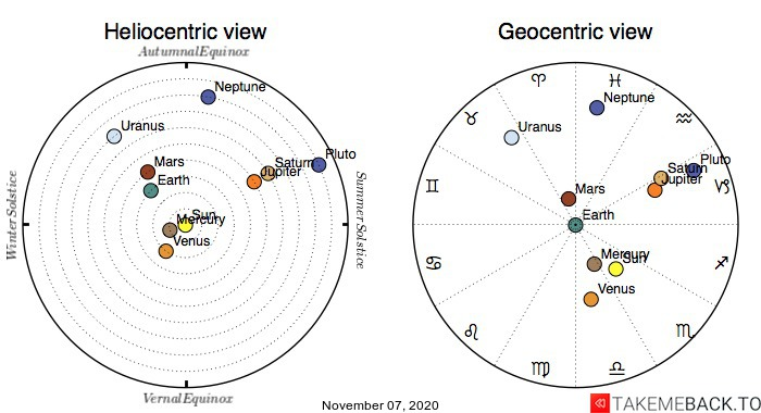 Planetary positions on November 7th, 2020 - Heliocentric and Geocentric views