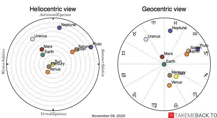 Planetary positions on November 9th, 2020 - Heliocentric and Geocentric views