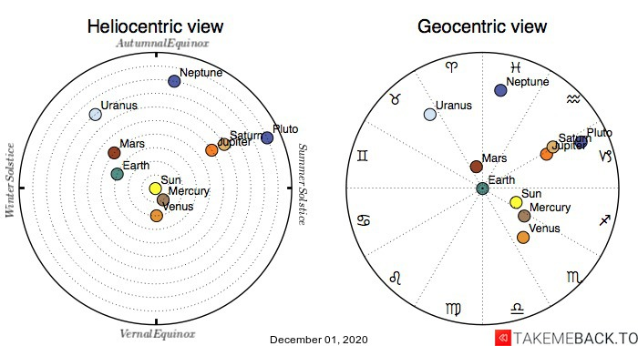 Planetary positions on December 1st, 2020 - Heliocentric and Geocentric views