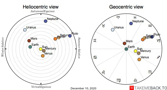 Planetary positions on December 10th, 2020 - Heliocentric and Geocentric views