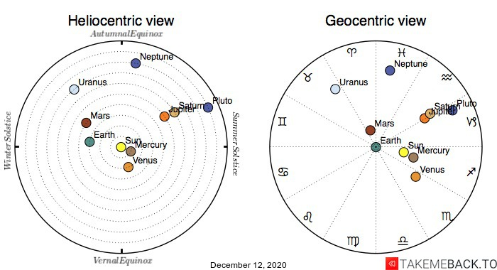 Planetary positions on December 12th, 2020 - Heliocentric and Geocentric views