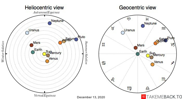 Planetary positions on December 13th, 2020 - Heliocentric and Geocentric views