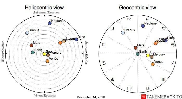 Planetary positions on December 14th, 2020 - Heliocentric and Geocentric views