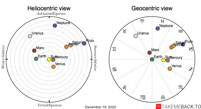 Planetary positions on December 19th, 2020 - Heliocentric and Geocentric views